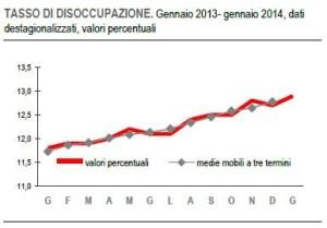 Indici di disoccupazione in Italia